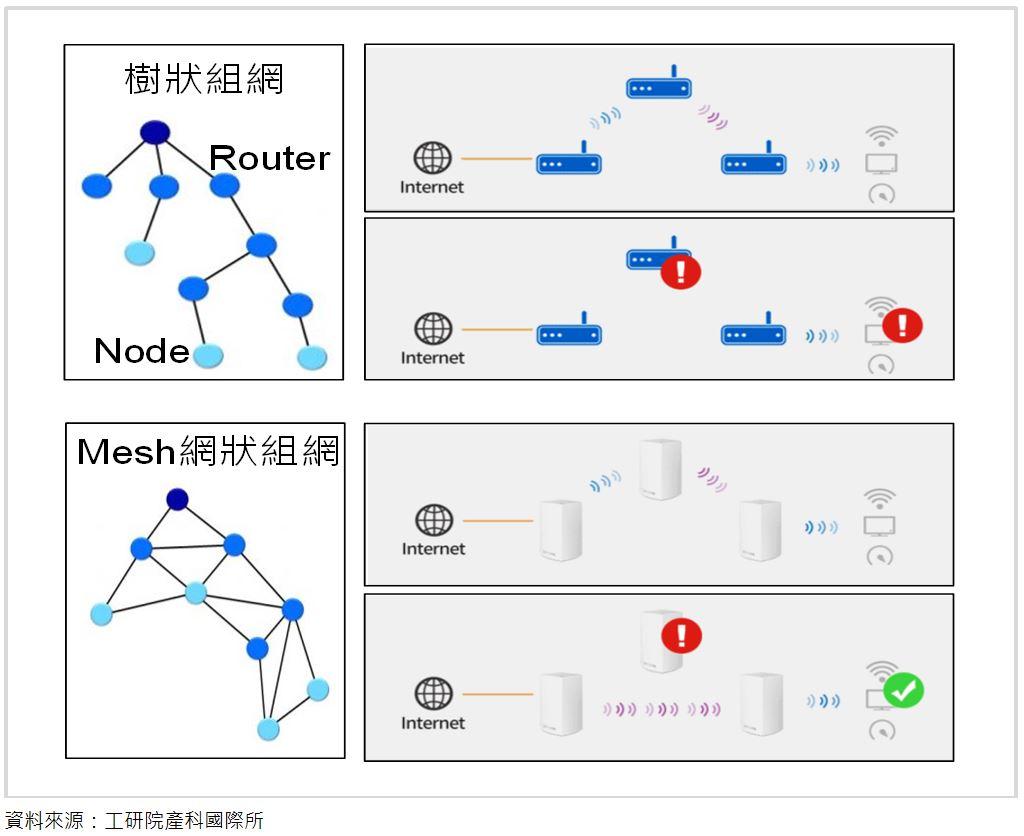 寬頻網路產品與新興應用