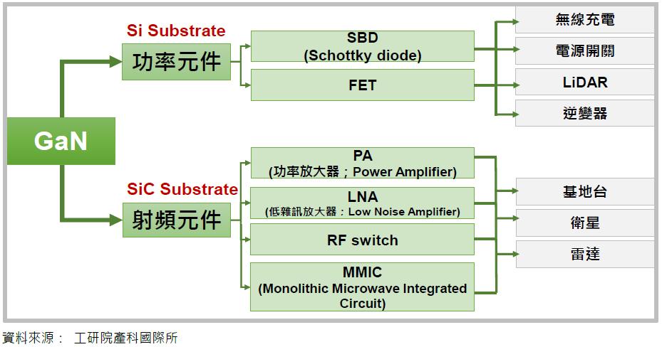 IC元件與技術