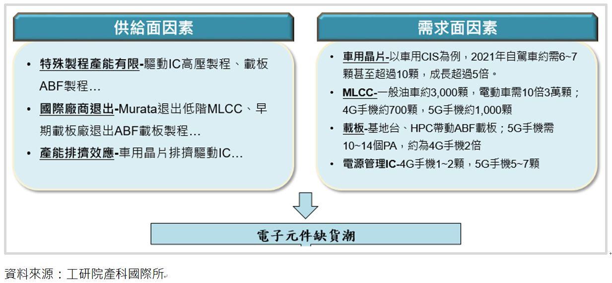 3C與新興應用關鍵零組件