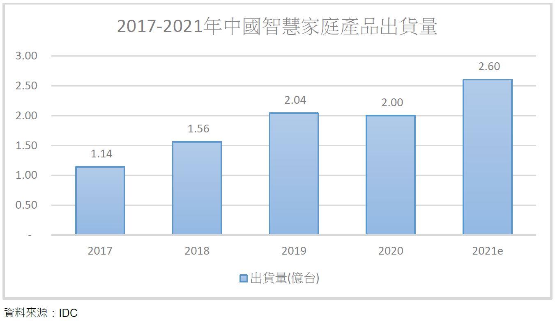 中國大陸產經與科技政策脈動