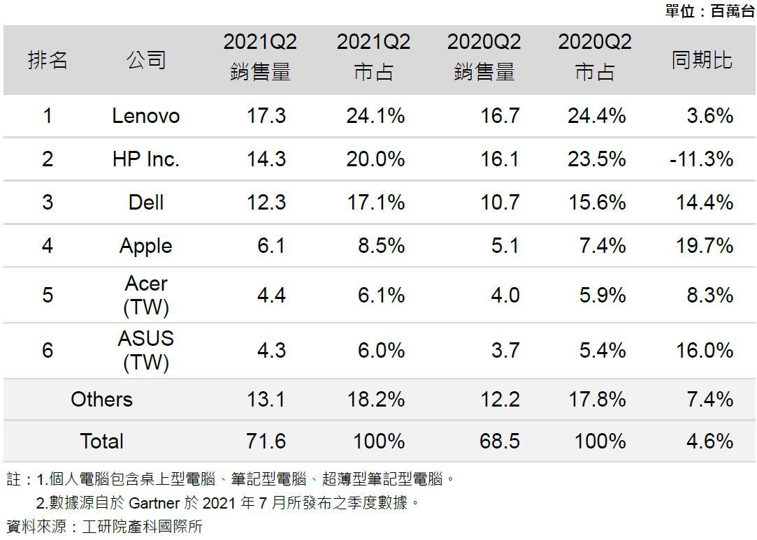 IC應用與市場