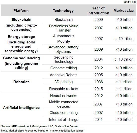 跨域科技前瞻