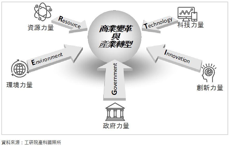 全球創投資金趨勢與新創研究