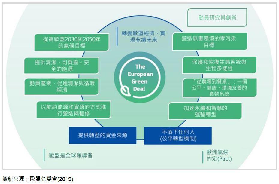 全球市場商機與產業布局