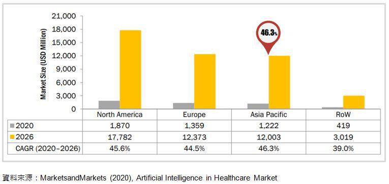 AI新人工智慧關鍵發展與商機