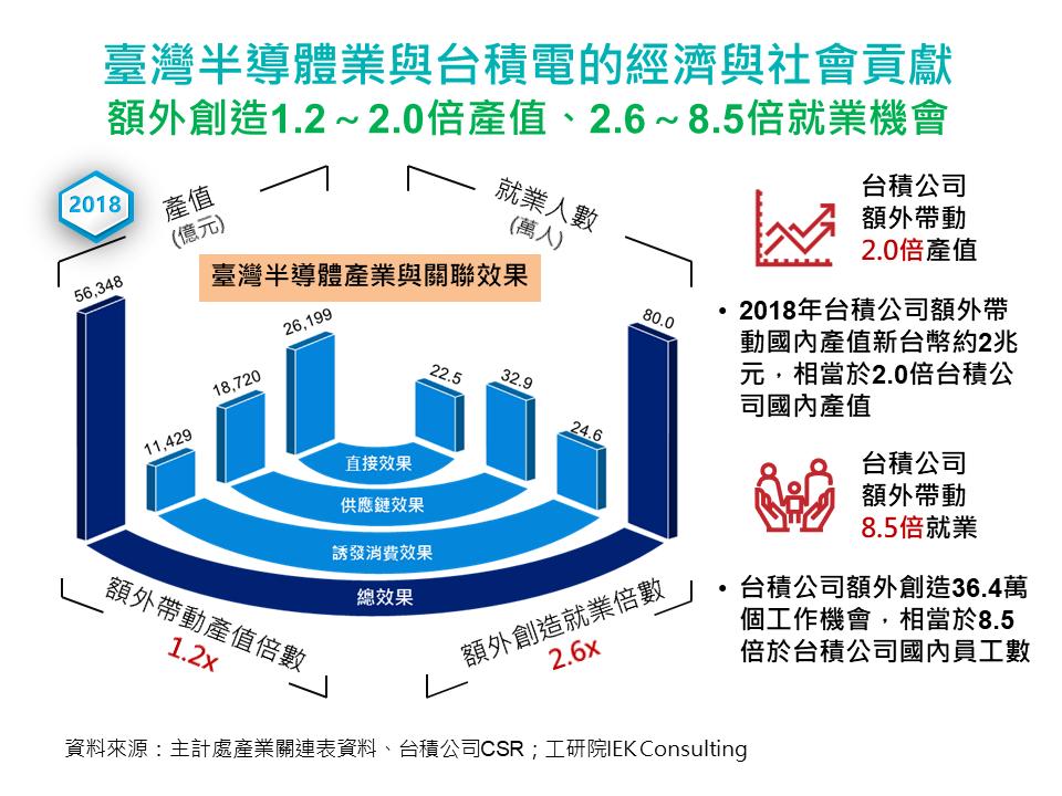 臺灣半導體業與台積電的經濟與社會貢獻