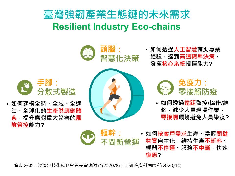 臺灣強韌產業生態鏈的未來需求