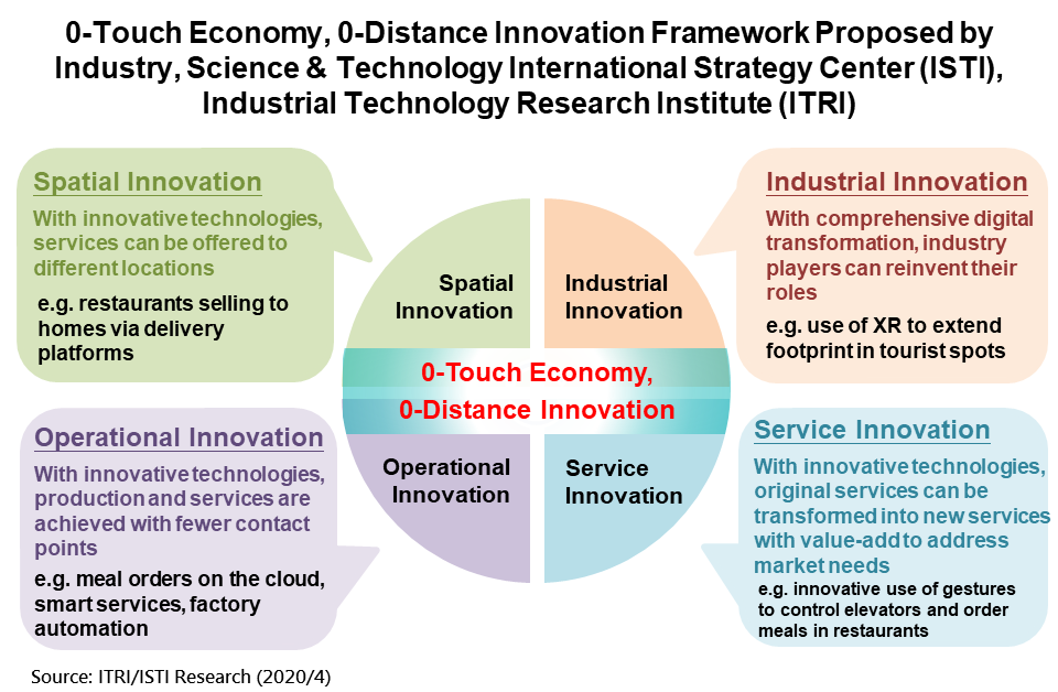 0-Touch Economy, 0-Distance Innovation Framework Proposed by Industry, Science & Technology International Strategy Center (ISTI), Industrial Technology Research Institute (ITRI)