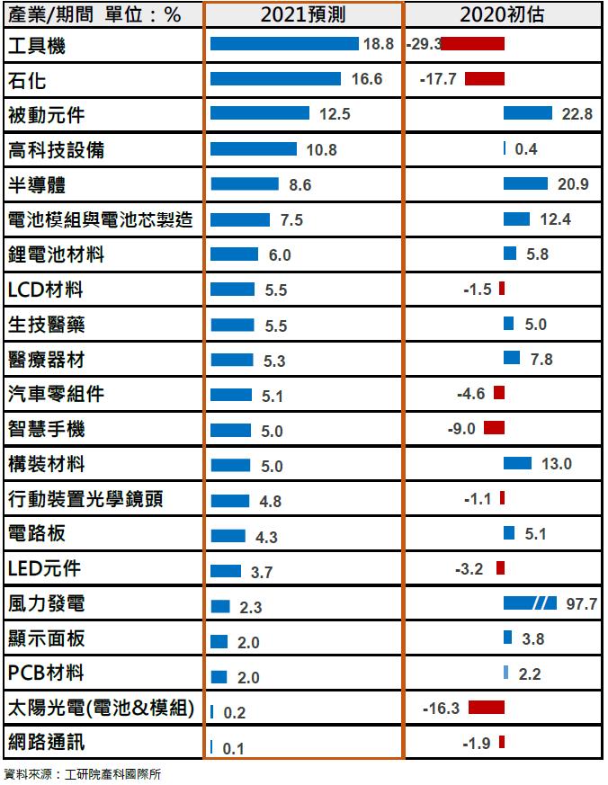 2020與2021臺灣產業景氣展望