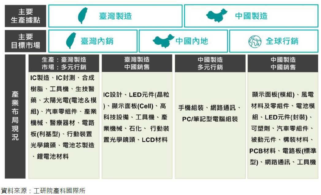 臺灣整體產業/產品布局現況