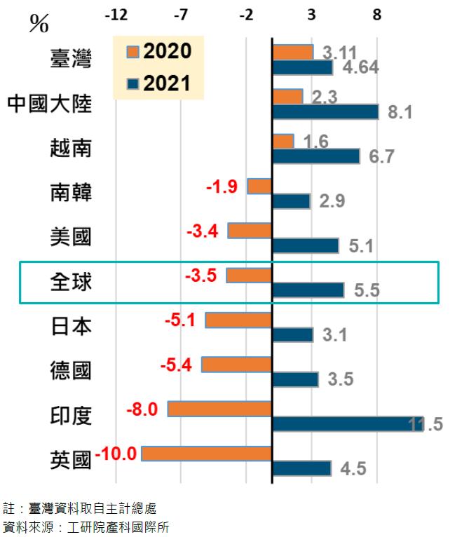 IMF 全球2021年經濟成長預測