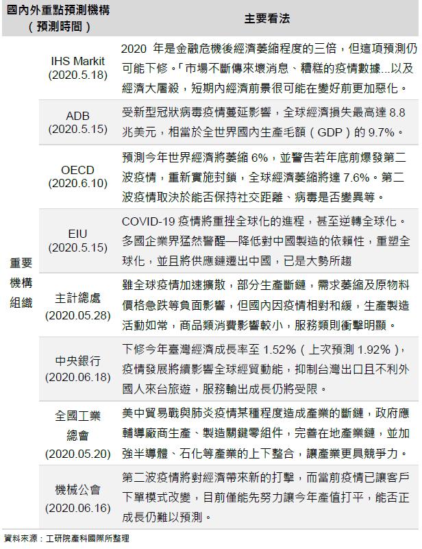 國內外重點機構對武漢疫情看法