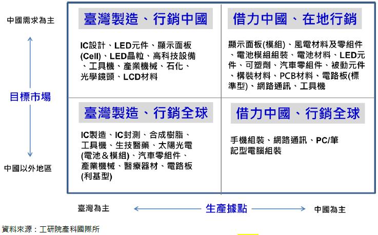臺灣產業生產據點與目標市場布局模式分析