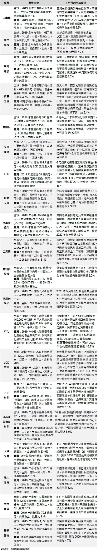國內主要次產業現況與6月預測全年產值