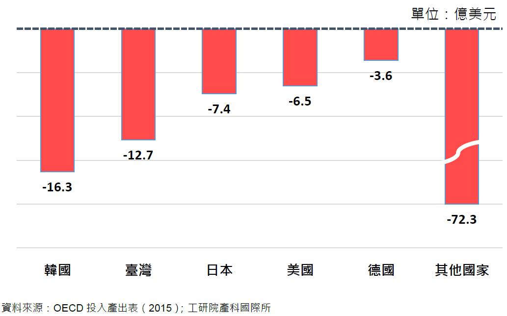 模擬中國資訊電子業每減少出口100億美元,對各國的衝擊影響