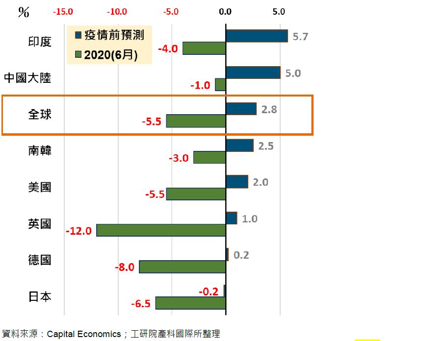 IHS Market 4月繼續下修2020 GDP成長率