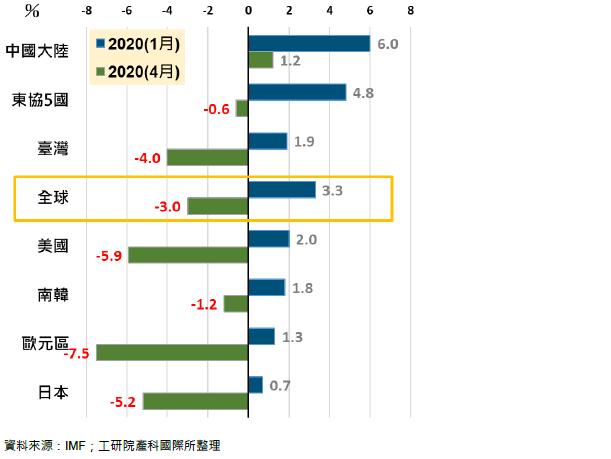 IMF 4月修正2020 GDP成長率