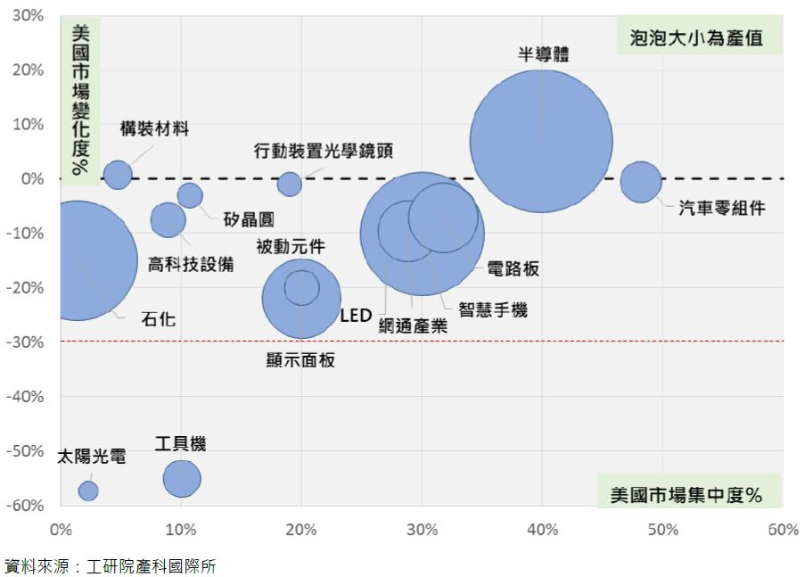 臺灣產業美國市場集中度與2020年產值變化