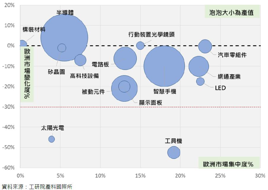臺灣產業歐洲市場集中度與2020年產值變化
