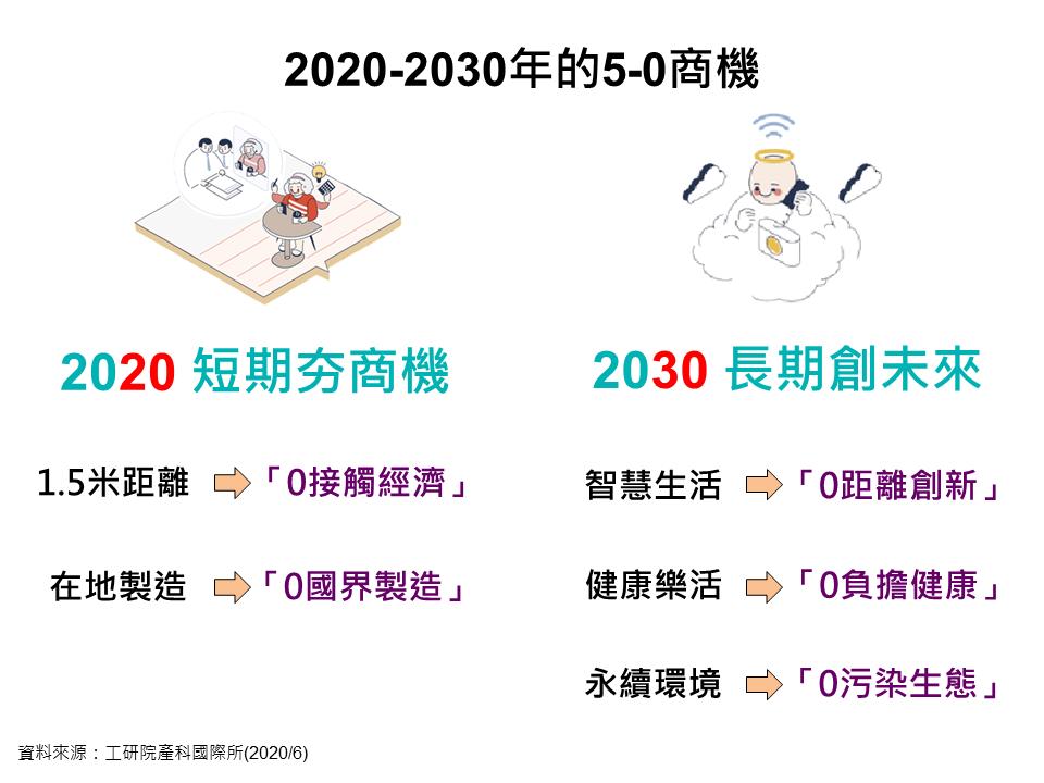 圖一:2020-2030年的5-0商機