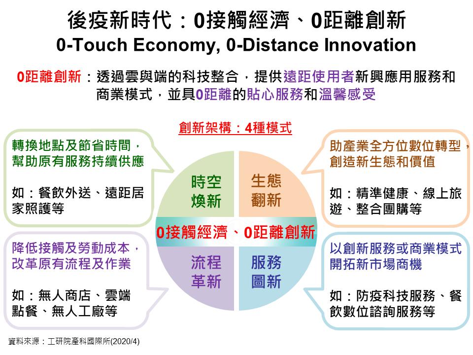 「0接觸經濟、0距離創新」架構的4種模式