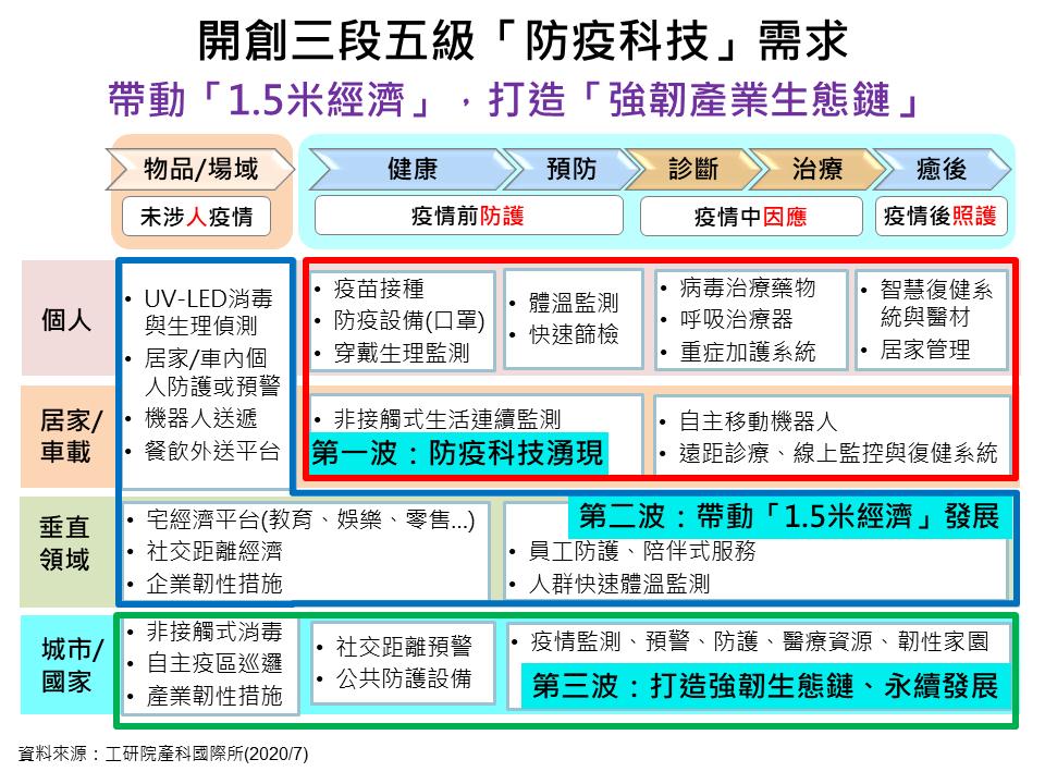 圖三:開創三段五級「防疫科技」需求