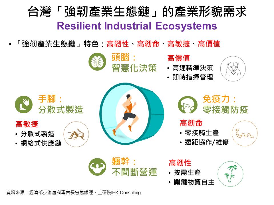 圖四:臺灣「強韌產業生態鏈」的產業形貌需求