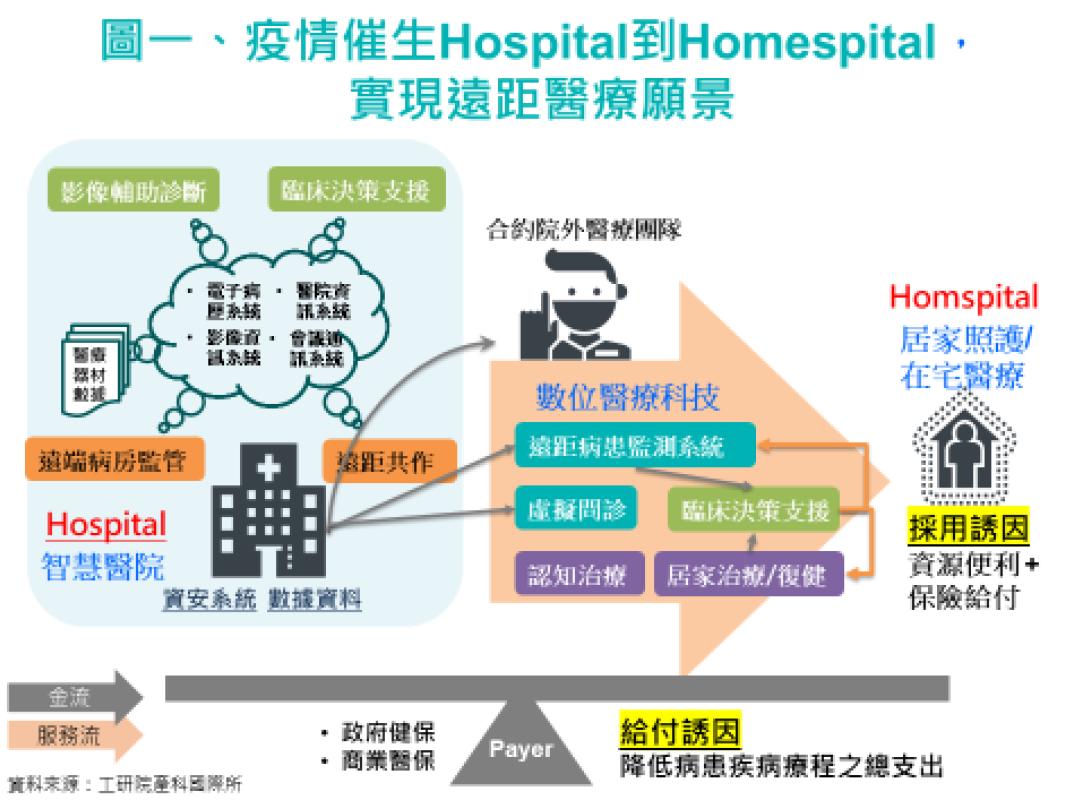 疫情催生Hospital到Homespital,實現遠距醫療願景