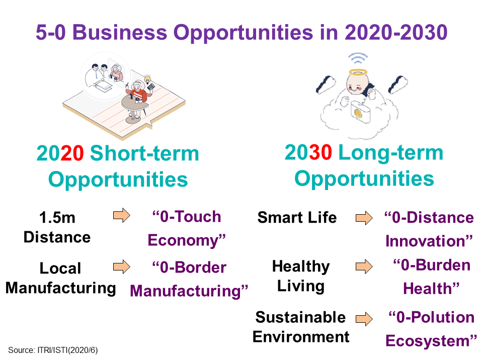 5-0 Business Opportunities in 2020-2030