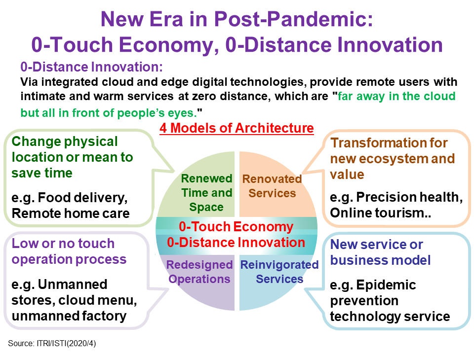 """Architecture for """"0-Touch Economy and 0-Distance Innovation"""""""