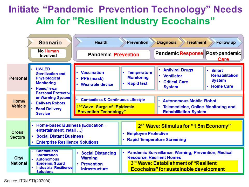 """Initiate """"Pandemic Prevention Technology"""" Needs"""