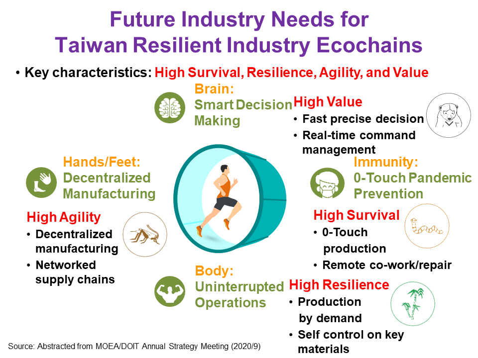 Future Industry Needs for Taiwan Resilient Industry Ecochains
