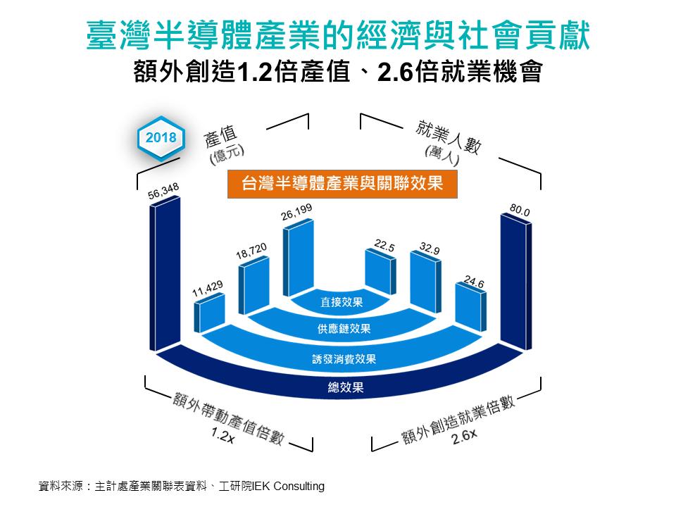 臺灣半導體產業的經濟與社會貢獻