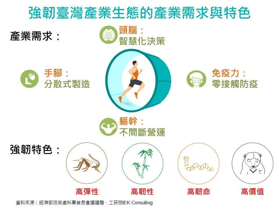 強韌臺灣產業生態的產業需求與特色